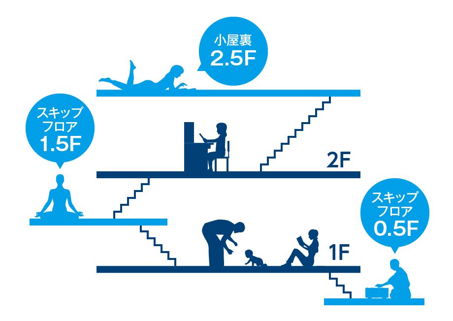 多層構造の例。小屋裏2.5階、スキップフロア1.5階、スキップフロア0.5階などの構造が構築できます。